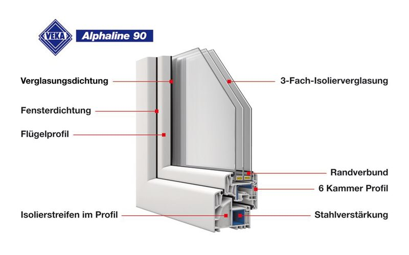 energiesparfenster veka alphaline 90 passivhaus. Black Bedroom Furniture Sets. Home Design Ideas