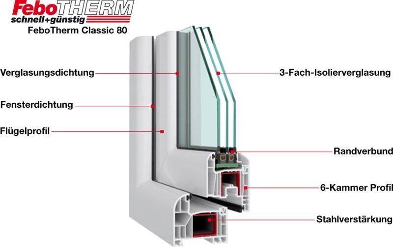 Gut bekannt FeboTherm Classic - Energiesparfenster mit 6 Kammern KS69