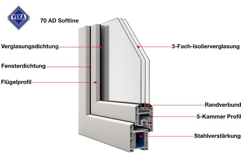Bevorzugt Kunststofffenster von Veka: das Softline 70 AD PO36